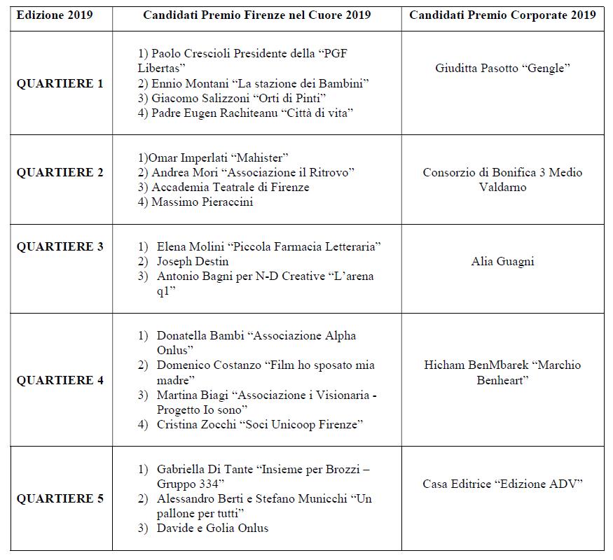 tabella candidati 2019-definitiva